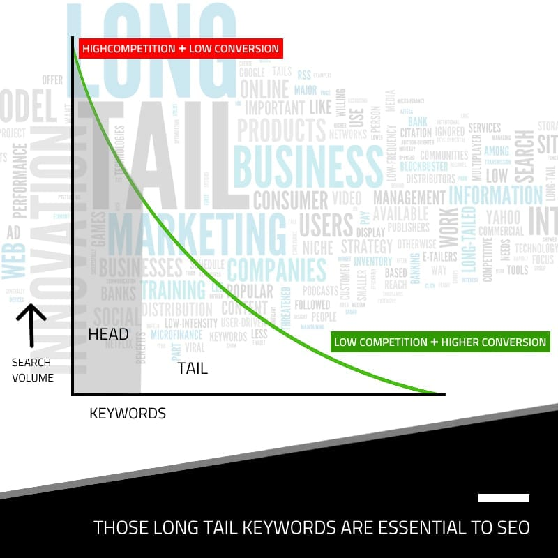 Those Long Tail Keywords Are Essential To SEO