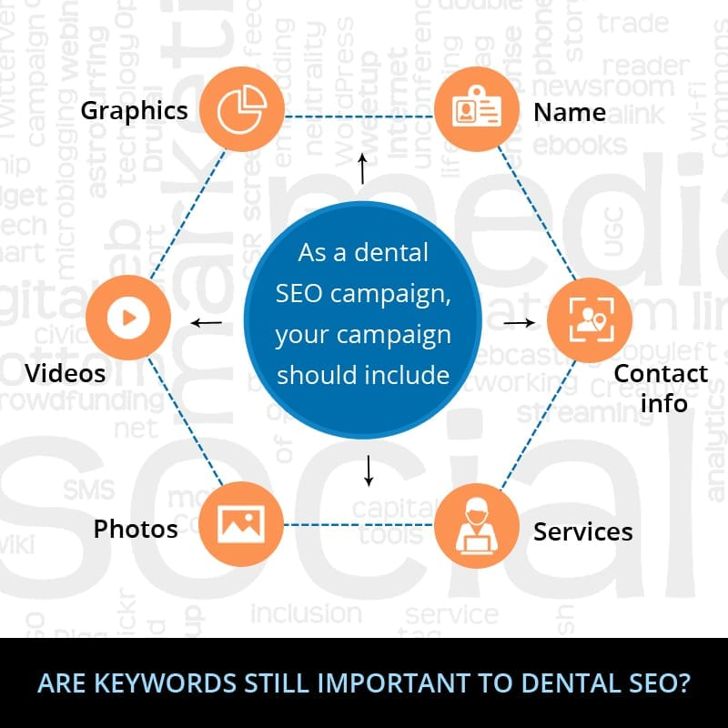 Are Keywords Still Important To Dental SEO?
