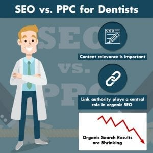 SEO vs. PPC for Dentists